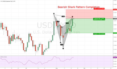 USDJPY: Bearish Shark Pattern Completion + Rsi Near Overbought Area