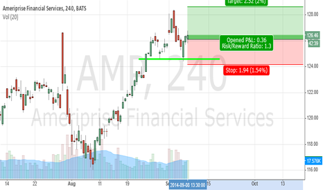 AMP: AMP at support level