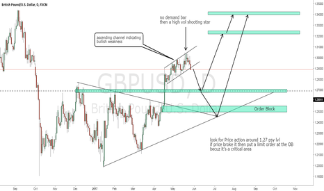 GBPUSD: cable ret to the 1.27 !