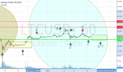 LTCUSD: Considerations. The big and small bubble part2