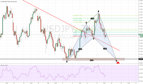USDJPY: (Education) How to trade this bullish shark on USDJPY?