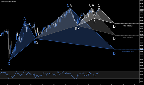 EURJPY: EUR.JPY - Multiple Bullish Opportunities
