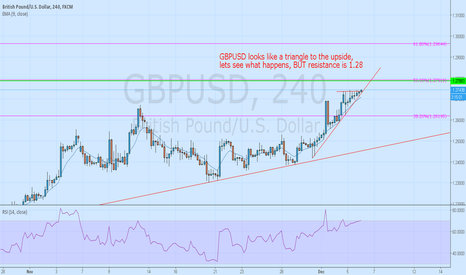 GBPUSD: GBPUSD - looks like a triangle but 1.28 resistance close