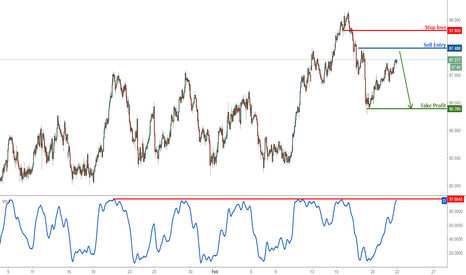 AUDJPY: AUDJPY profit target reached perfectly, prepare to turn bearish