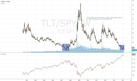 TLT/SPY: $spy vs $tlt