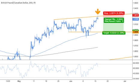 GBPCAD: GBPCAD Short Opportunity