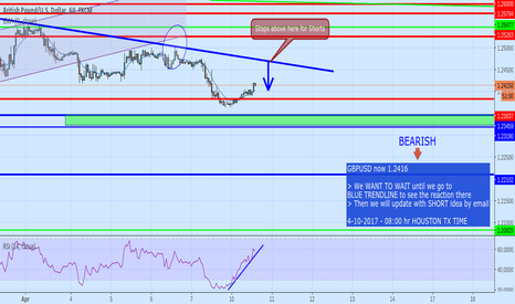 GBPUSD: we would like to WAIT to see reaction at BLUE TRNDLINE