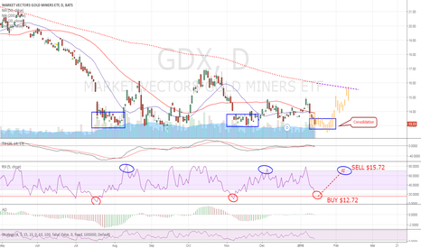 GDX: GDX, NUGT, GLD