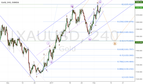 XAUUSD: GOLD; could this be the end of Wave A?