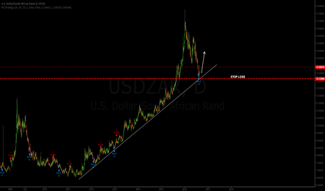 USDZAR: USDZAR Started going long after touching trend line