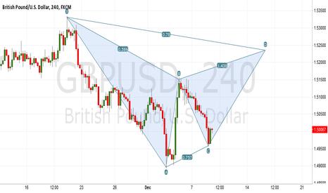 GBPUSD: GBPUSD is forming Bearish Gartley