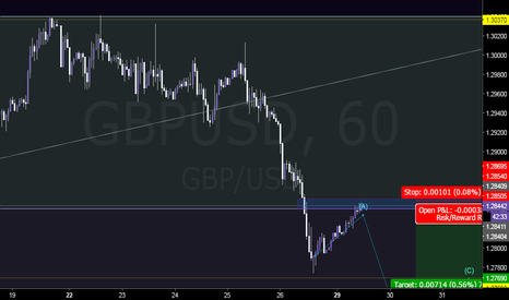 GBPUSD: Potential Short Opportunity.