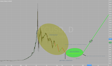 BTCUSD: My prediction