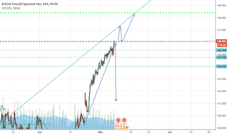 GBPJPY: FREEFALL OR TYRANT RISE ?