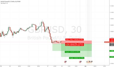 GBPUSD: Market open Short