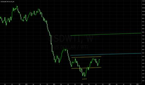 USDWTI: Inverted H&S on WTI/USD @ W1