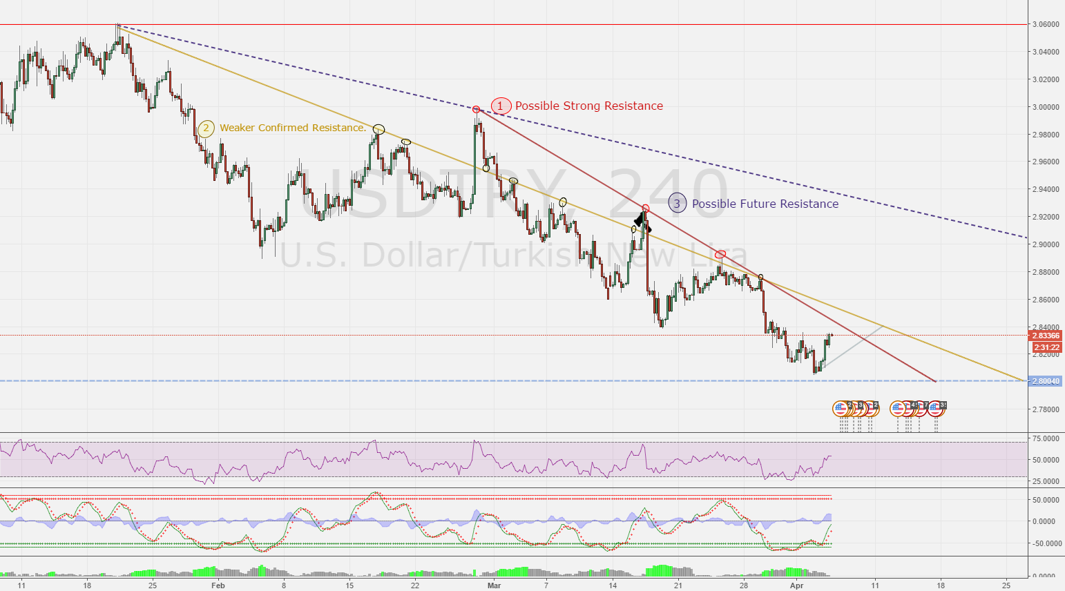 USDTRY Possible Short and Long-Term Resistances