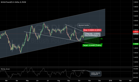 GBPUSD: GBPUSD: Shorting the Cable at Resistance