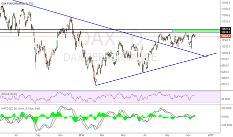 DAX: Pay attention to the two blue lines