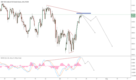 SPX500: SPX500 Topping out?