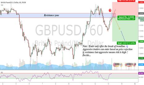 GBPUSD: GBPUSD : Shorting chance on trendline break