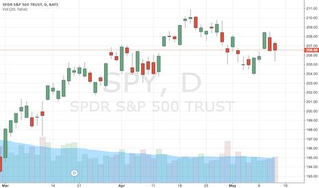 SPY: stock_up
