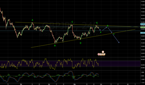 GBPJPY: GBP/JPY Great Opportunity to Short