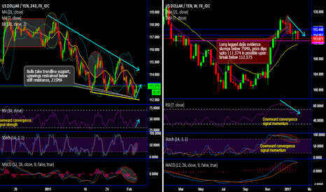 USDJPY: USD/JPY bulls attempt to gain traction at trendline support