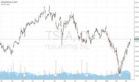 TSLA: Momentum