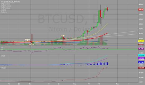 BTCUSD: take profits in Bitcoin