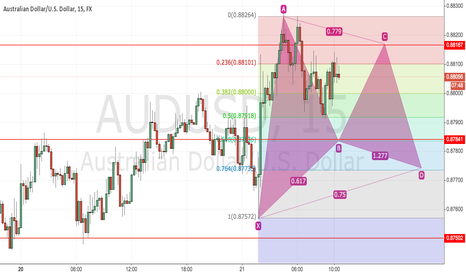 AUDUSD: Gartley in the making?