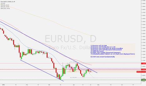 EURUSD: Short Setup for EURUSD