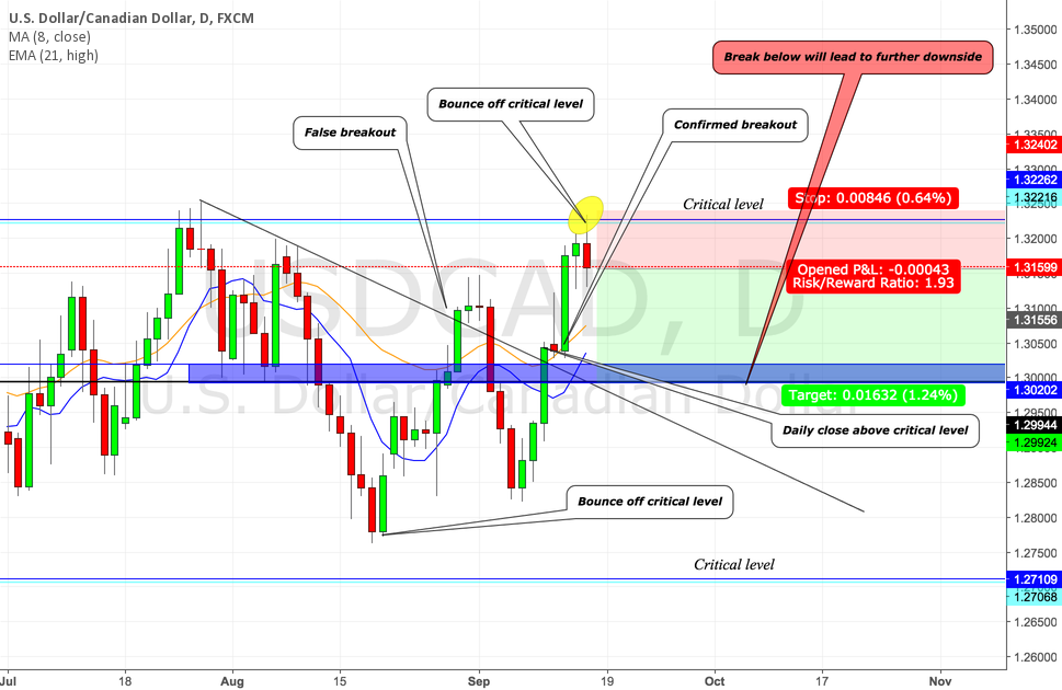 USDCAD (DAILY) PRICE ACTION ANALYSIS