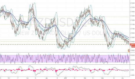 NZDUSD: NZD/USD: сохраняется нисходящая динамика