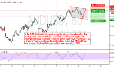 AUDUSD: AudUsd: Short Term Down Move Might Be In Store