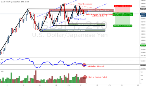 USDJPY: Potential Short Trade On USD/JPY