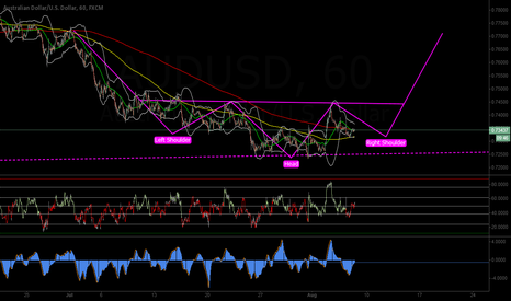 AUDUSD: AUDUSD -- The Reign of the AUD