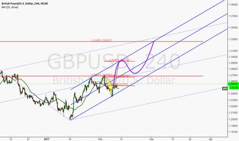 GBPUSD: Daily Curve