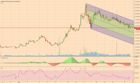 XMRBTC*BTCUSD: Downwards Pitchfork confirmed on XMR though, potential breakout.