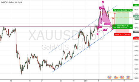 XAUUSD: Cipher in the forming