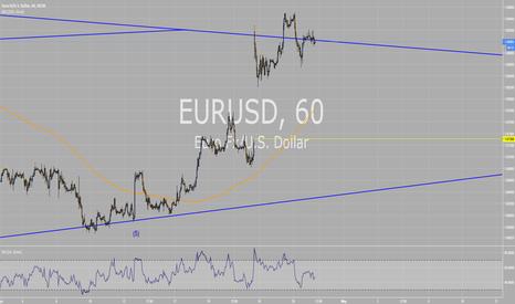 EURUSD: EURUSD gap fill?