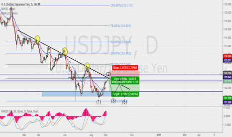 USDJPY: NFP USDJPY SET UP!!!