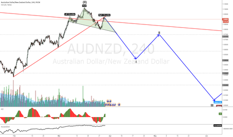 AUDNZD: AUDNZD retest of trendline on a head and shoulders