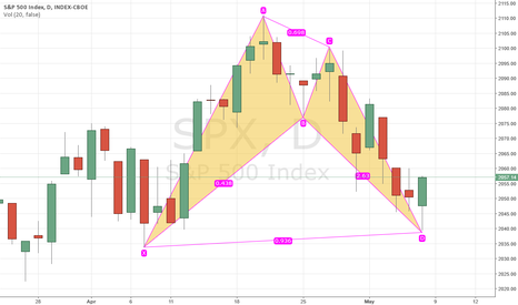 SPX: Bullish Bat Pattern