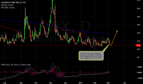 VIX: VOLATILITY TO EXPLODE, MARKET TO COLLAPSE?
