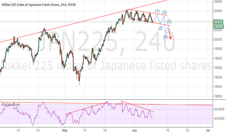 JPN225: when it up,we can buy it down