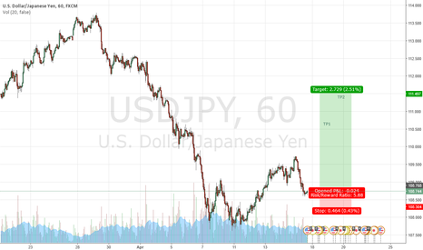 USDJPY: USDJPY LONG POSITION