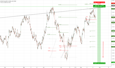 GBPUSD: Another impulsive wave up on cable?