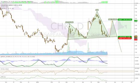 CHK: CHK short term jump, then H&S Reversal