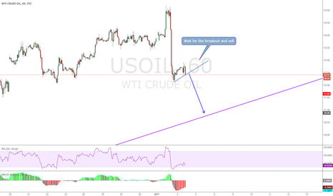USOIL: USOIL, Breakout sell.